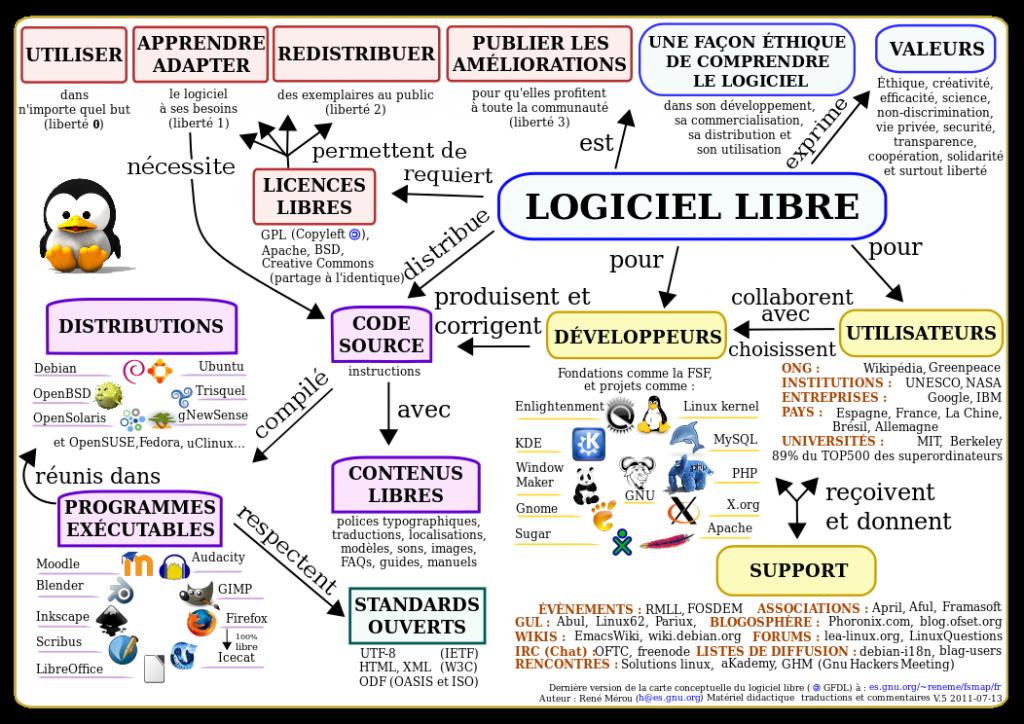 Schéma conceptuel autour du logiciel libre, par René Mérou.