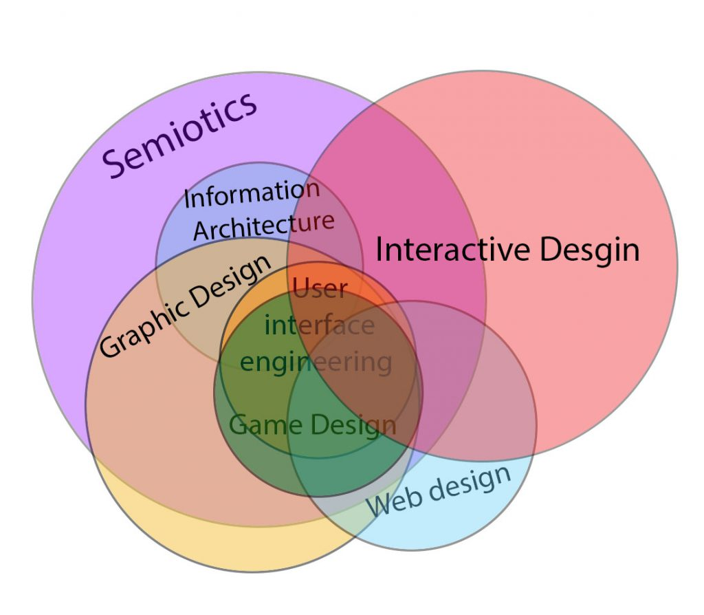 interactive_design_venn_diagram_relation_to_other_fields