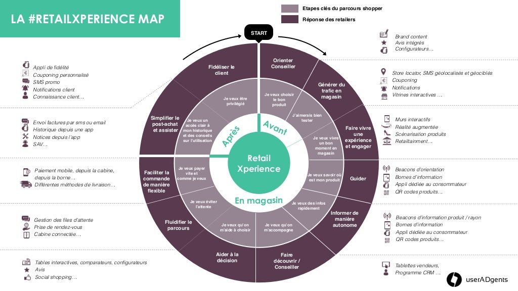 La #Retailxperience map.  Source : UserADgents