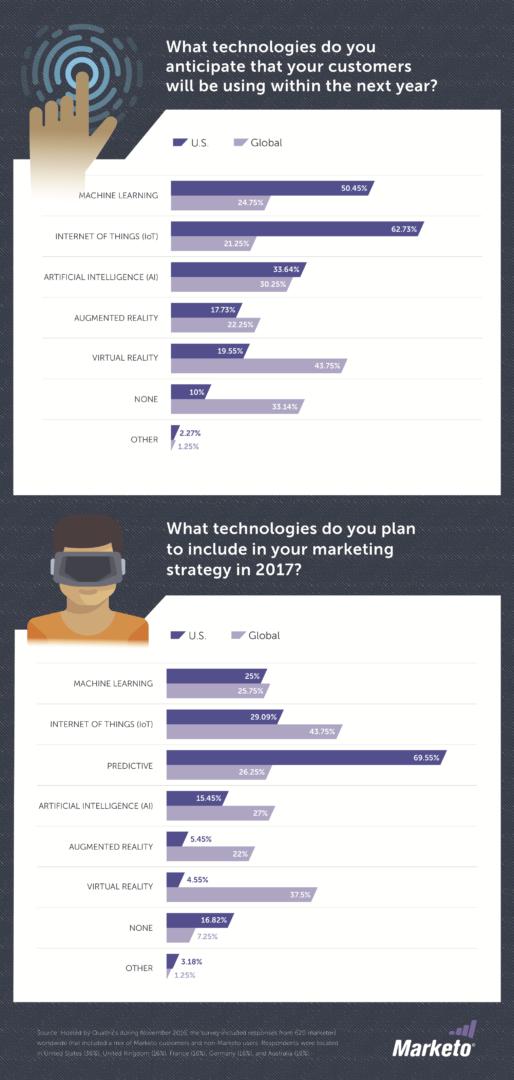 Marketing et technologies : savoir composer avec les datas et les interactions