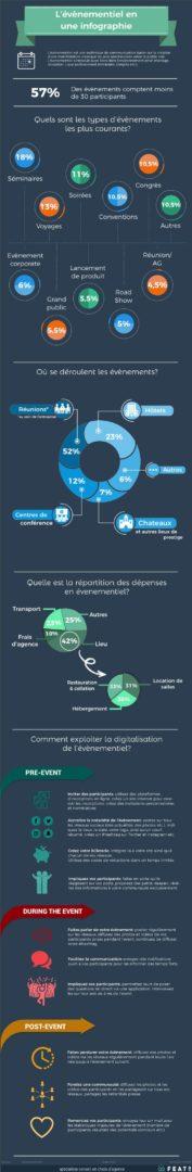 L'événementiel en une infographie