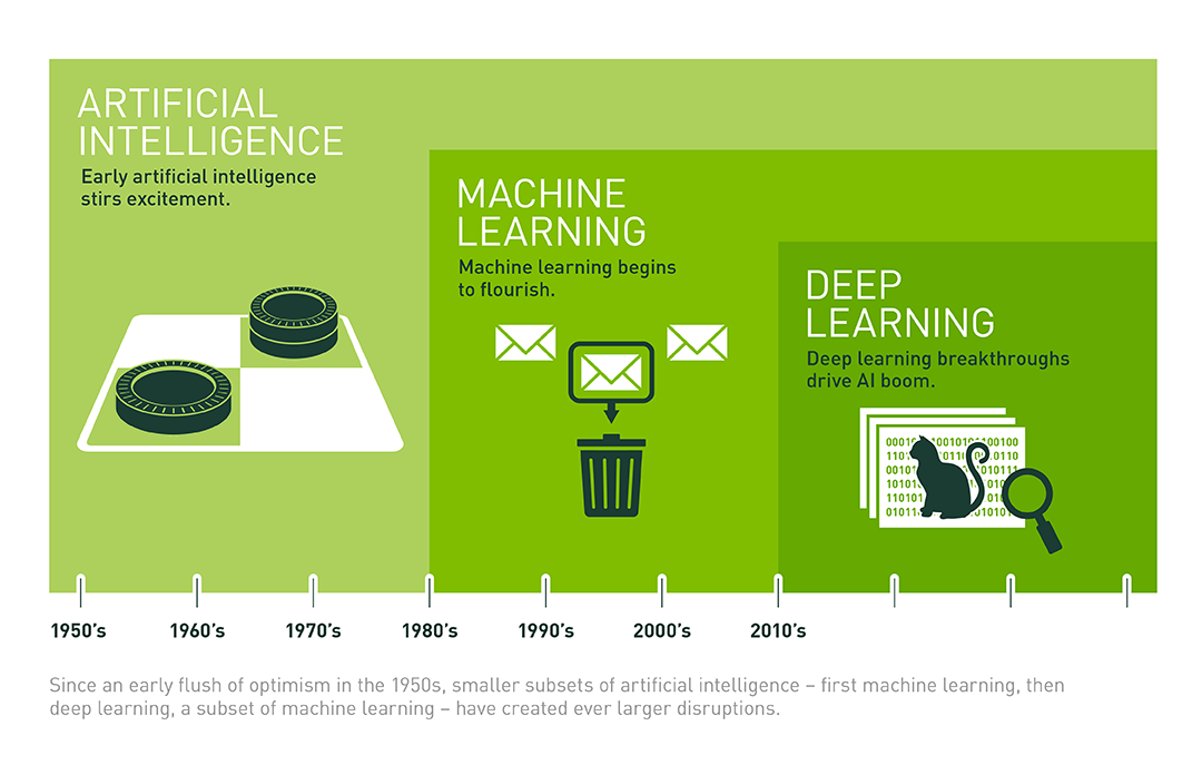 Deep learning, machine learning, intelligence artificielle