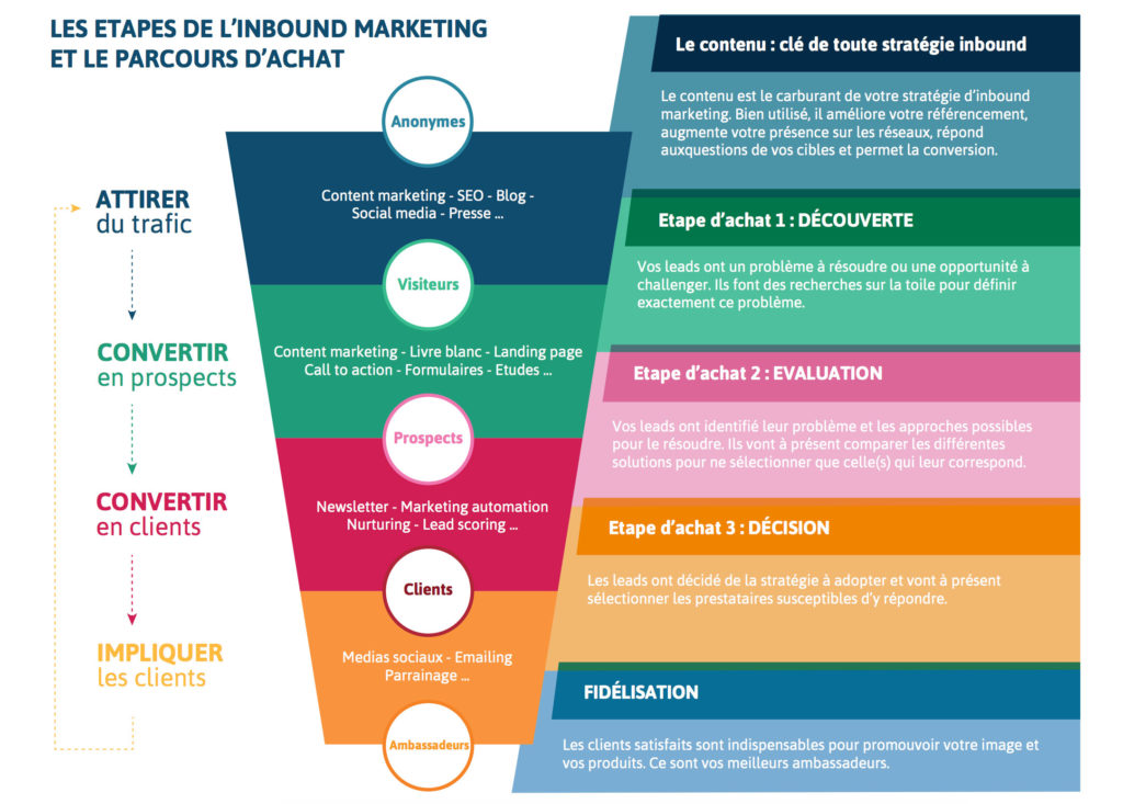 etapes-inbound-marketing-parcours-achat