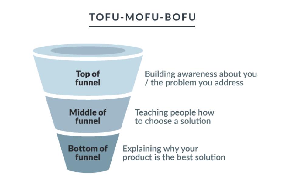 TOFU - MOFU - BOFU