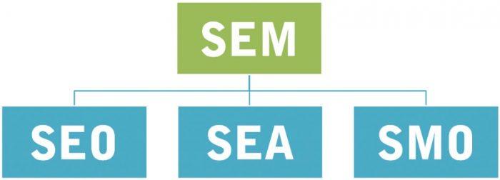 SEO-SEA-SMO-SEM
