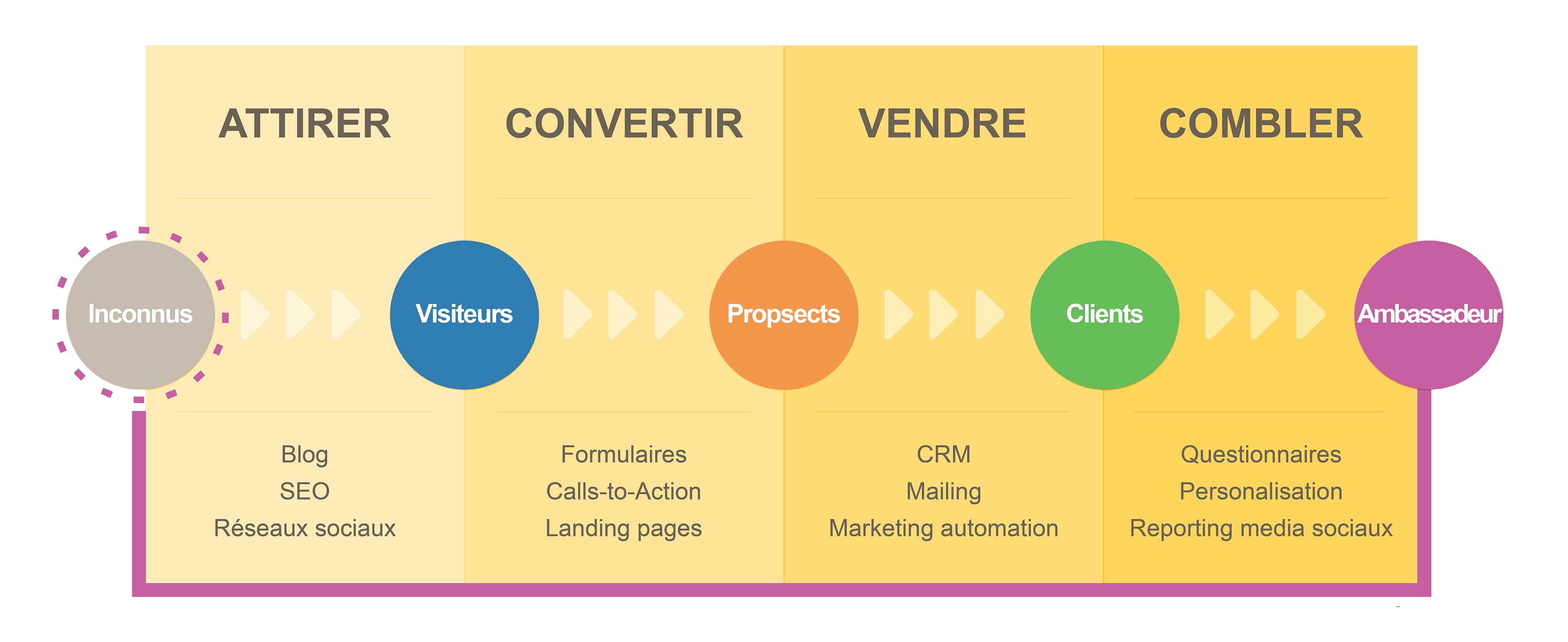 parcours inbound marketing