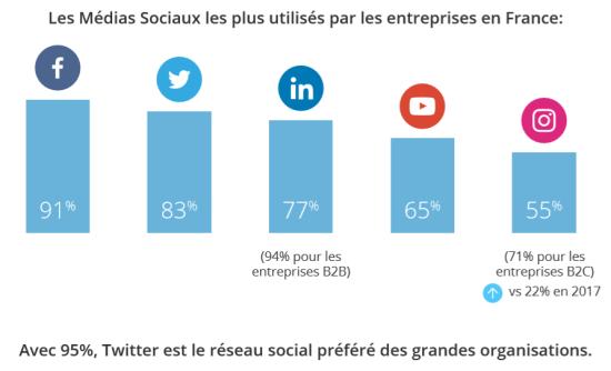 les médias sociaux les plus utilisés en France