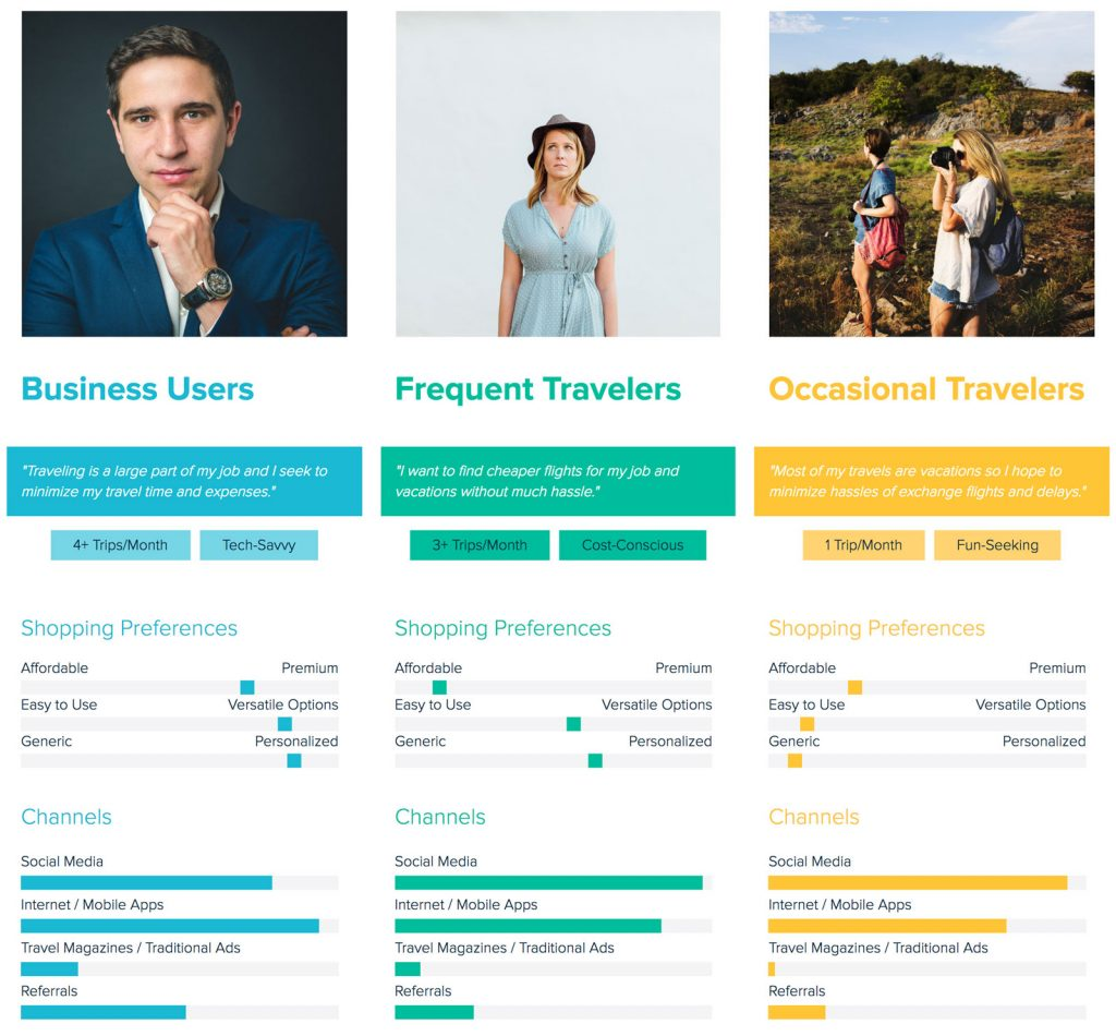 Exemple de segmentation par buyer personas