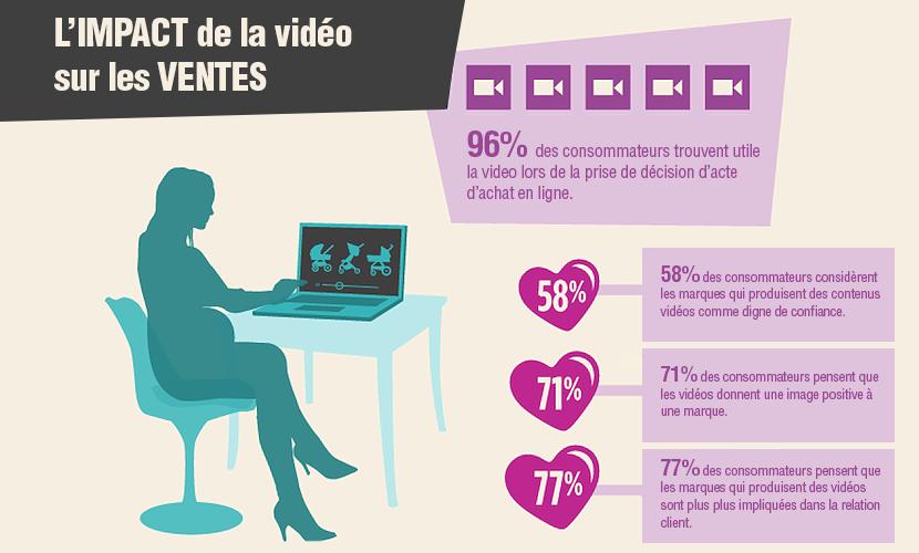 l'impact de la vidéo sur l'acte d'achat