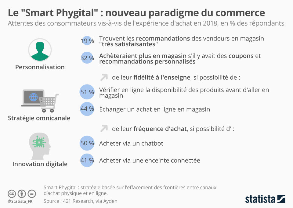 chatbot et smarketing
