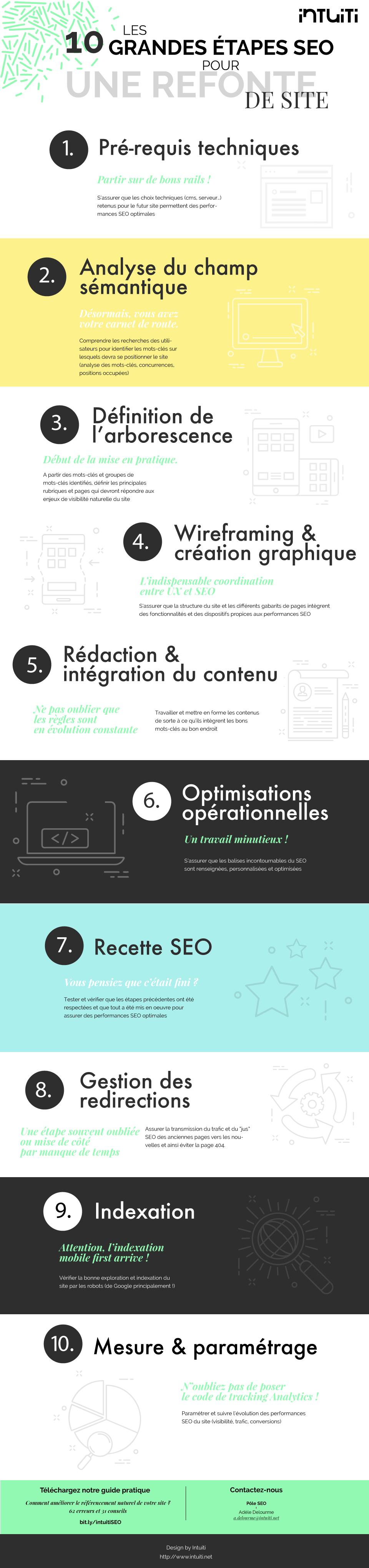 10 étapes SEO refonte web
