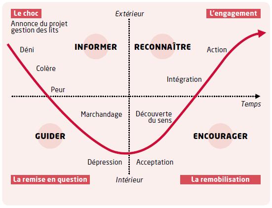 courbe deuil changement