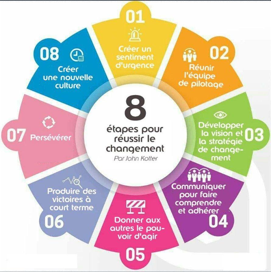 8 étapes changement kotter